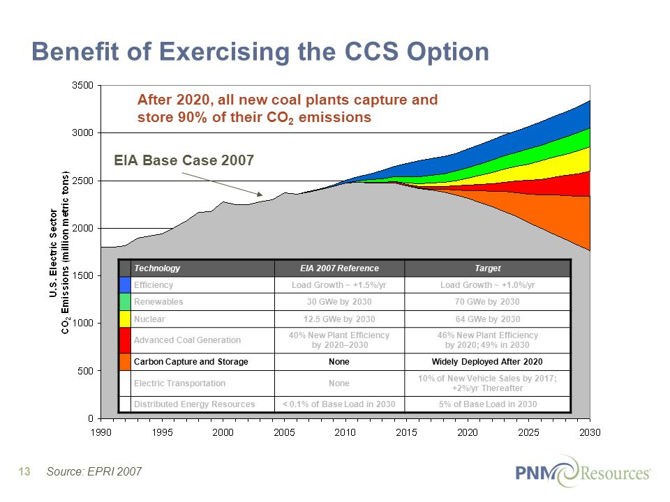 13 EIA Base Case 2007 Benefit of Exercising the CCS Option After 2020, all new coal plants capture and store 90% of their CO 2 emissions TechnologyEIA 2007 ReferenceTarget EfficiencyLoad Growth ~ +1.5%/yrLoad Growth ~ +1.0%/yr Renewables30 GWe by GWe by 2030 Nuclear12.5 GWe by GWe by 2030 Advanced Coal Generation 40% New Plant Efficiency by 2020– % New Plant Efficiency by 2020; 49% in 2030 Carbon Capture and StorageNoneWidely Deployed After 2020 Electric TransportationNone 10% of New Vehicle Sales by 2017; +2%/yr Thereafter Distributed Energy Resources< 0.1% of Base Load in 20305% of Base Load in 2030 Source: EPRI 2007