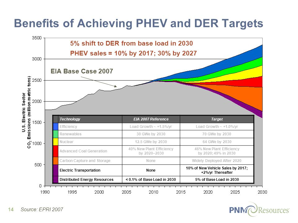 14 EIA Base Case 2007 Benefits of Achieving PHEV and DER Targets 5% shift to DER from base load in 2030 PHEV sales = 10% by 2017; 30% by 2027 TechnologyEIA 2007 ReferenceTarget EfficiencyLoad Growth ~ +1.5%/yrLoad Growth ~ +1.0%/yr Renewables30 GWe by GWe by 2030 Nuclear12.5 GWe by GWe by 2030 Advanced Coal Generation 40% New Plant Efficiency by 2020– % New Plant Efficiency by 2020; 49% in 2030 Carbon Capture and StorageNoneWidely Deployed After 2020 Electric TransportationNone 10% of New Vehicle Sales by 2017; +2%/yr Thereafter Distributed Energy Resources< 0.1% of Base Load in 20305% of Base Load in 2030 Source: EPRI 2007