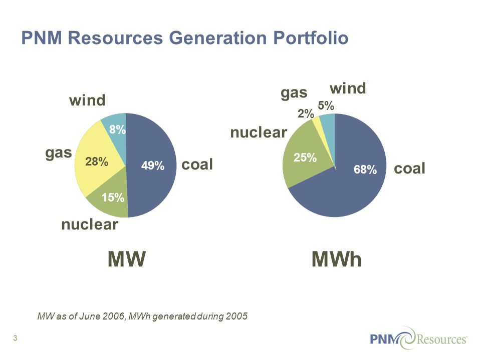 3 PNM Resources Generation Portfolio MW coal nuclear gas wind coal nuclear gas wind 49% 15% 28% 8% 68% 25% 2% 5% MW as of June 2006, MWh generated during 2005 MWh