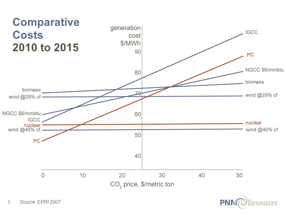 5 Comparative Costs 2010 to 2015 Source: EPRI 2007