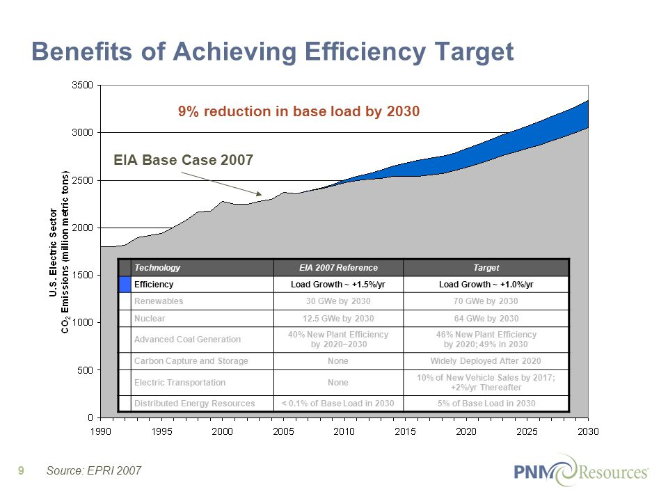 9 EIA Base Case % reduction in base load by 2030 Benefits of Achieving Efficiency Target TechnologyEIA 2007 ReferenceTarget EfficiencyLoad Growth ~ +1.5%/yrLoad Growth ~ +1.0%/yr Renewables30 GWe by GWe by 2030 Nuclear12.5 GWe by GWe by 2030 Advanced Coal Generation 40% New Plant Efficiency by 2020– % New Plant Efficiency by 2020; 49% in 2030 Carbon Capture and StorageNoneWidely Deployed After 2020 Electric TransportationNone 10% of New Vehicle Sales by 2017; +2%/yr Thereafter Distributed Energy Resources< 0.1% of Base Load in 20305% of Base Load in 2030 Source: EPRI 2007