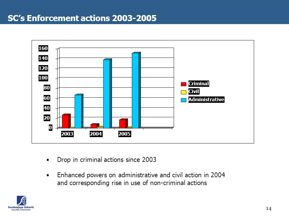 14 SC's Enforcement actions Criminal Civil Administrative Drop in criminal actions since 2003 Enhanced powers on administrative and civil action in 2004 and corresponding rise in use of non-criminal actions