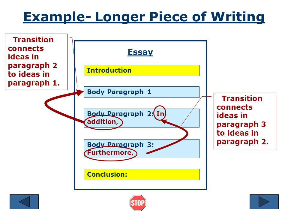 Transitions in Longer Writing When writing a paragraph or a larger piece of writing,you can use a transition to show the reader the logical relationship between one group of sentences and another group of sentences.
