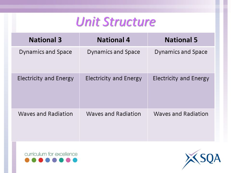 Unit Structure National 3National 4National 5 Dynamics and Space Electricity and Energy Waves and Radiation
