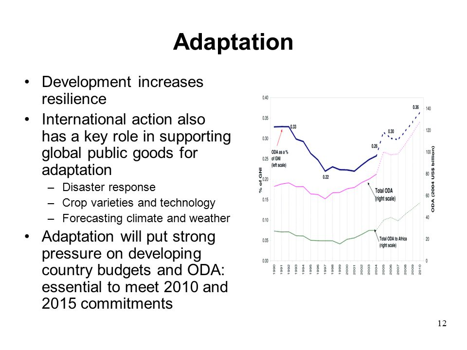 Adaptation Development increases resilience International action also has a key role in supporting global public goods for adaptation –Disaster response –Crop varieties and technology –Forecasting climate and weather Adaptation will put strong pressure on developing country budgets and ODA: essential to meet 2010 and 2015 commitments 12
