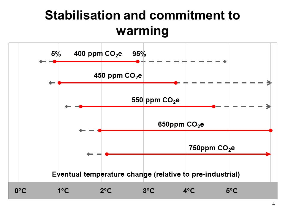 Stabilisation and commitment to warming 1°C2°C5°C4°C3°C 400 ppm CO 2 e 450 ppm CO 2 e 550 ppm CO 2 e 650ppm CO 2 e 750ppm CO 2 e 5%95% Eventual temperature change (relative to pre-industrial) 0°C 4