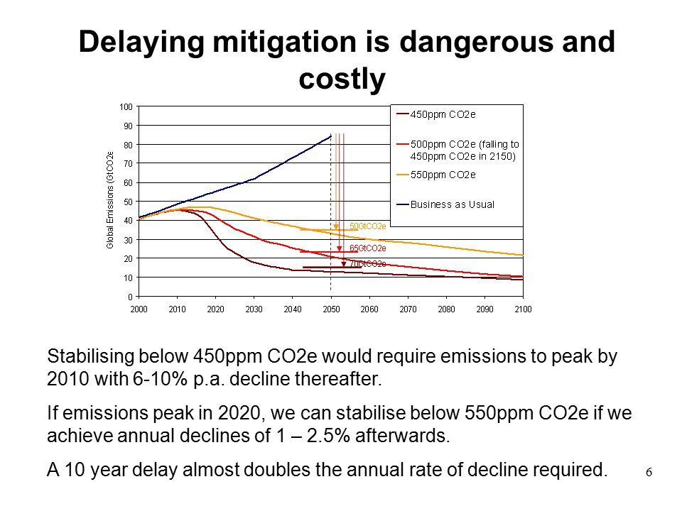 Delaying mitigation is dangerous and costly Stabilising below 450ppm CO2e would require emissions to peak by 2010 with 6-10% p.a.