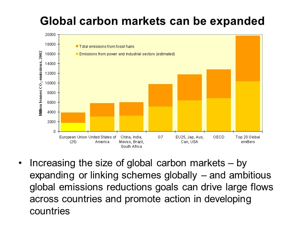 Global carbon markets can be expanded Increasing the size of global carbon markets – by expanding or linking schemes globally – and ambitious global emissions reductions goals can drive large flows across countries and promote action in developing countries