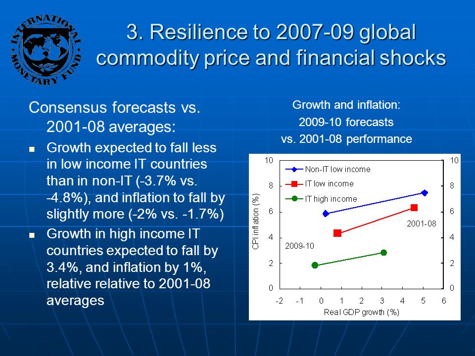 3. Resilience to global commodity price and financial shocks Consensus forecasts vs.