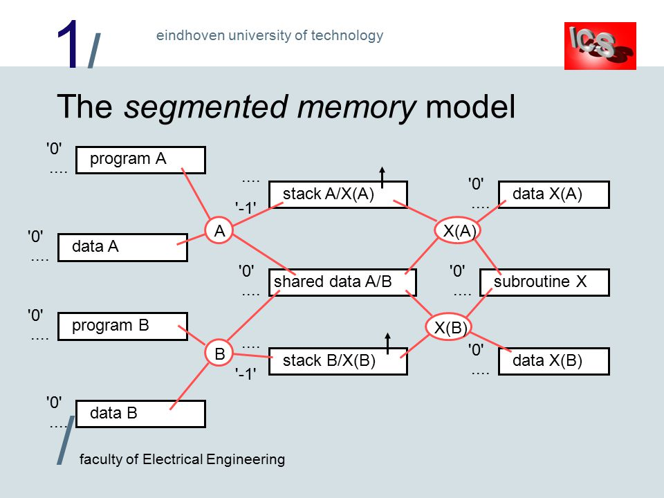 1/1/ / faculty of Electrical Engineering eindhoven university of technology The segmented memory model subroutine X