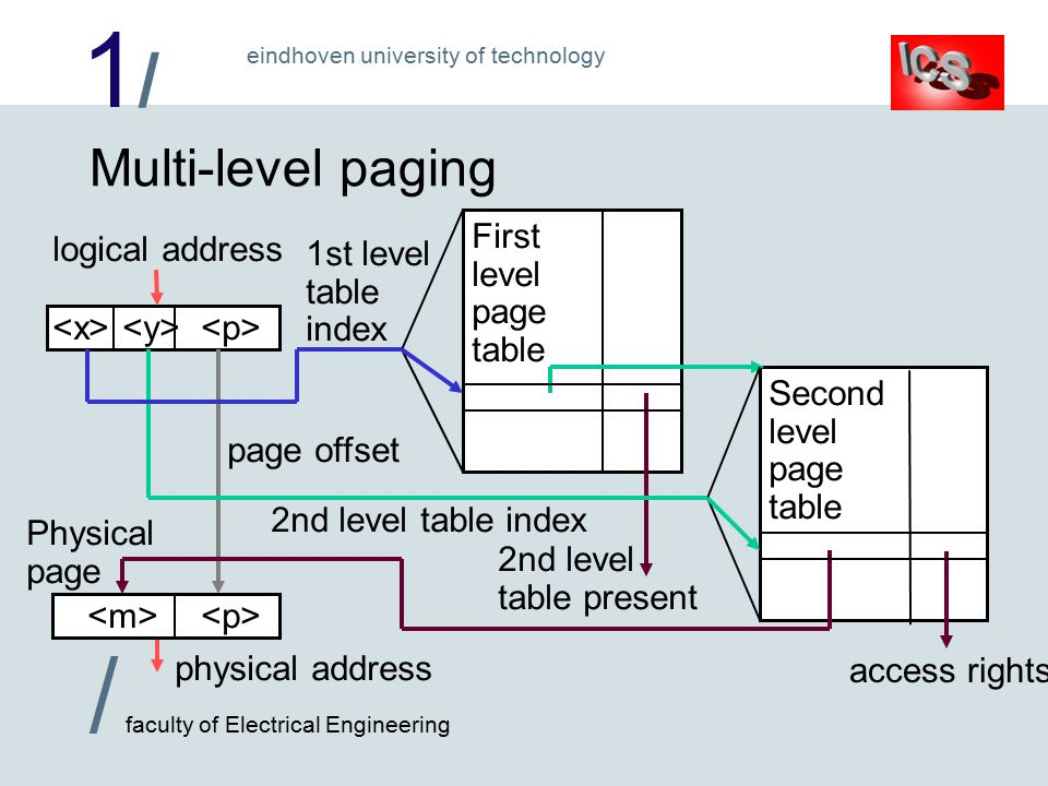 1/1/ / faculty of Electrical Engineering eindhoven university of technology logical address Second level page table First level page table Multi-level paging 2nd level table present page offset physical address Physical page access rights 2nd level table index 1st level table index