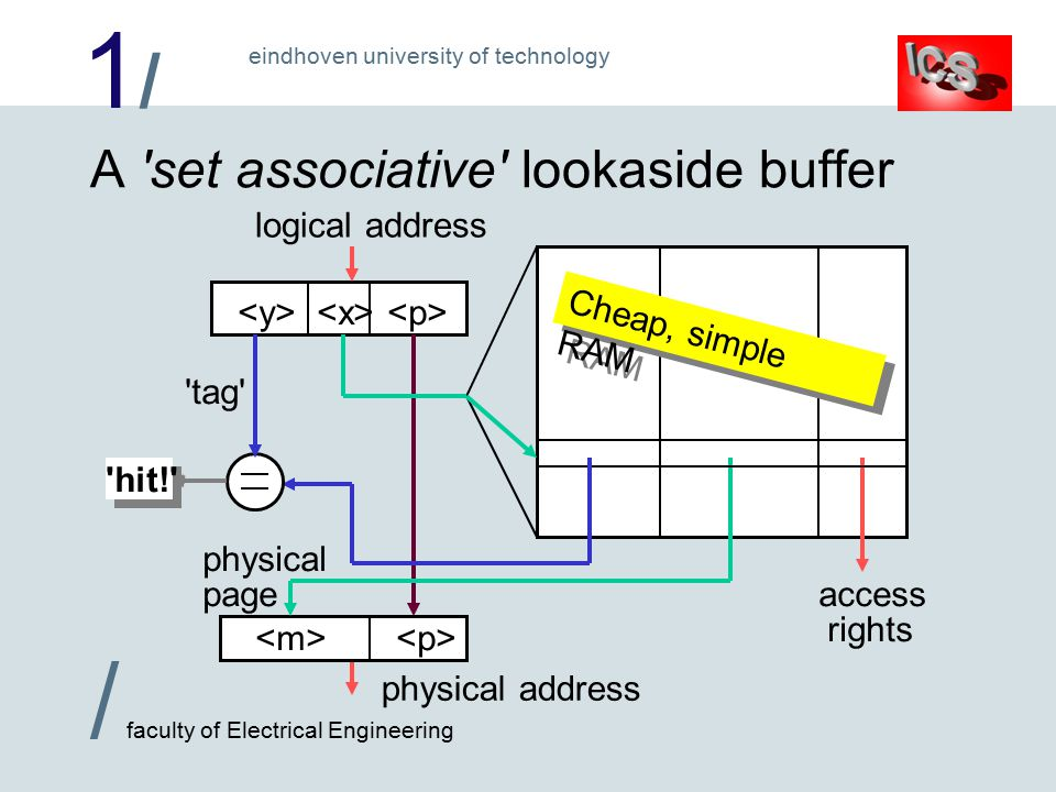 1/1/ / faculty of Electrical Engineering eindhoven university of technology logical address A set associative lookaside buffer access rights physical page physical address hit! tag Cheap, simple RAM