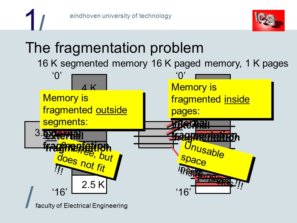 1/1/ / faculty of Electrical Engineering eindhoven university of technology 16 K paged memory, 1 K pages '0' '16' The fragmentation problem 16 K segmented memory '0' '16' 1.5 K 2 K 2.5 K 4 K 1.5 K 4.5 K 3.5 K 1.5 K 3.5 K Unusable space inside pages !.