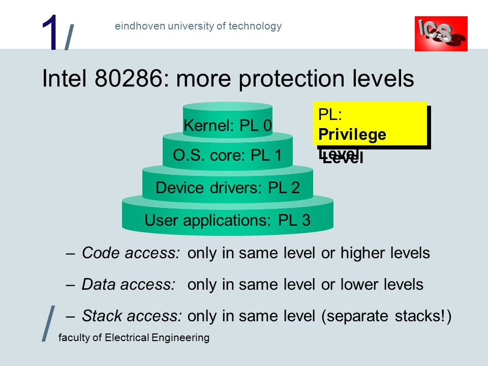 1/1/ / faculty of Electrical Engineering eindhoven university of technology User applications: PL 3 Intel 80286: more protection levels –Code access:only in same level or higher levels –Data access:only in same level or lower levels –Stack access:only in same level (separate stacks!) Device drivers: PL 2O.S.
