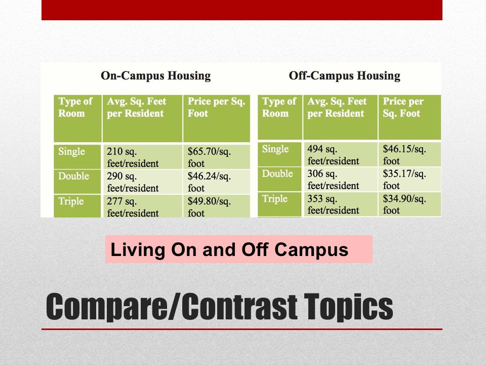 living on campus vs living off campus compare and contrast