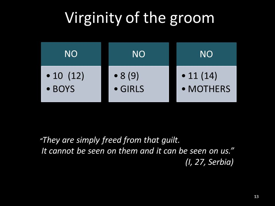 Virginity of the groom 13 NO 10 (12) BOYS NO 8 (9) GIRLS NO 11 (14) MOTHERS They are simply freed from that guilt.