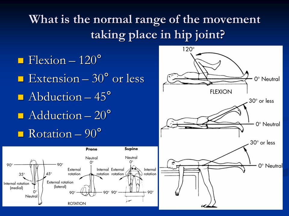 What is the normal range of the movement taking place in hip joint.