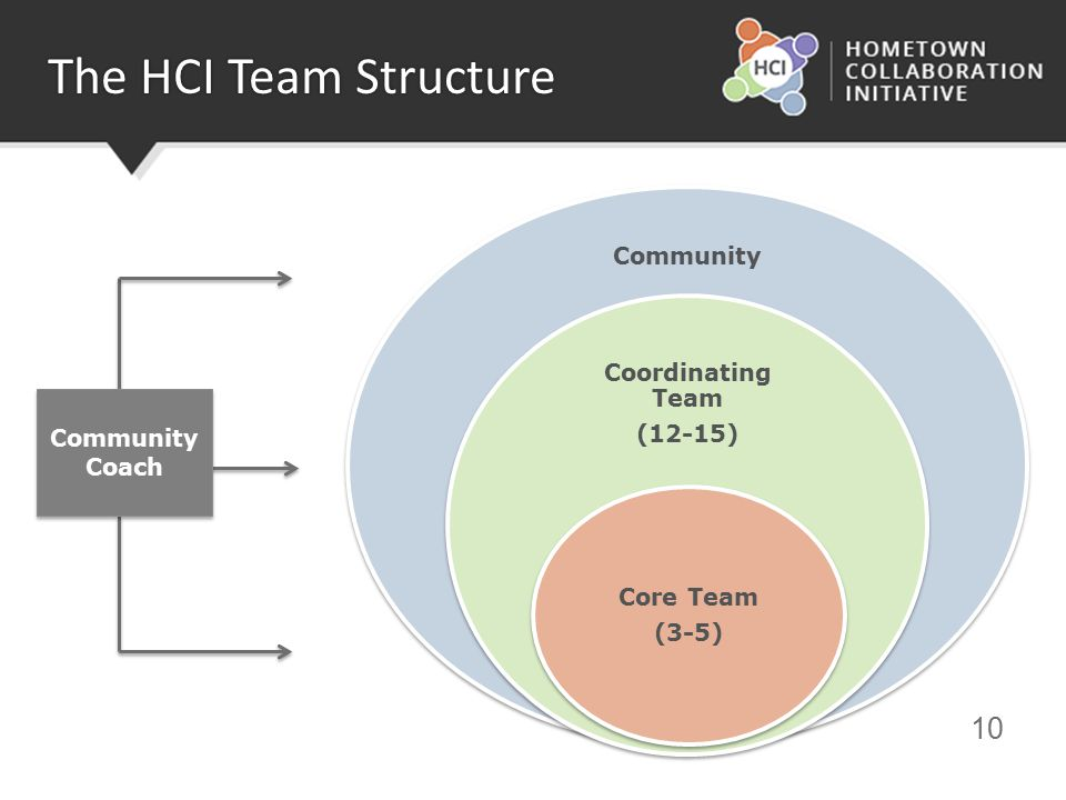 10 The HCI Team Structure Community Coordinating Team (12-15) Core Team (3-5) Community Coach