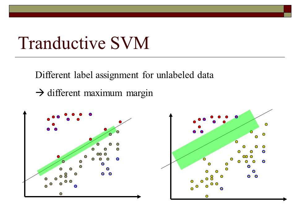 Tranductive SVM Different label assignment for unlabeled data  different maximum margin