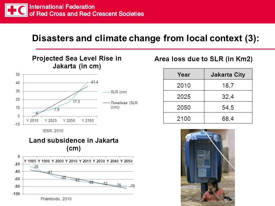 Disasters and climate change from local context (3): IESR, 2010 Priambodo, 2010 YearJakarta City , , , ,4 Area loss due to SLR (in Km2)