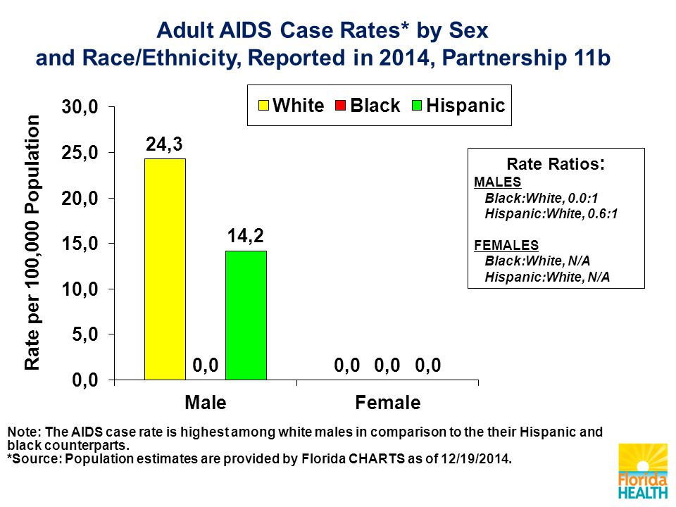 Adult AIDS Case Rates* by Sex and Race/Ethnicity, Reported in 2014, Partnership 11b Rate Ratios : MALES Black:White, 0.0:1 Hispanic:White, 0.6:1 FEMALES Black:White, N/A Hispanic:White, N/A Note: The AIDS case rate is highest among white males in comparison to the their Hispanic and black counterparts.