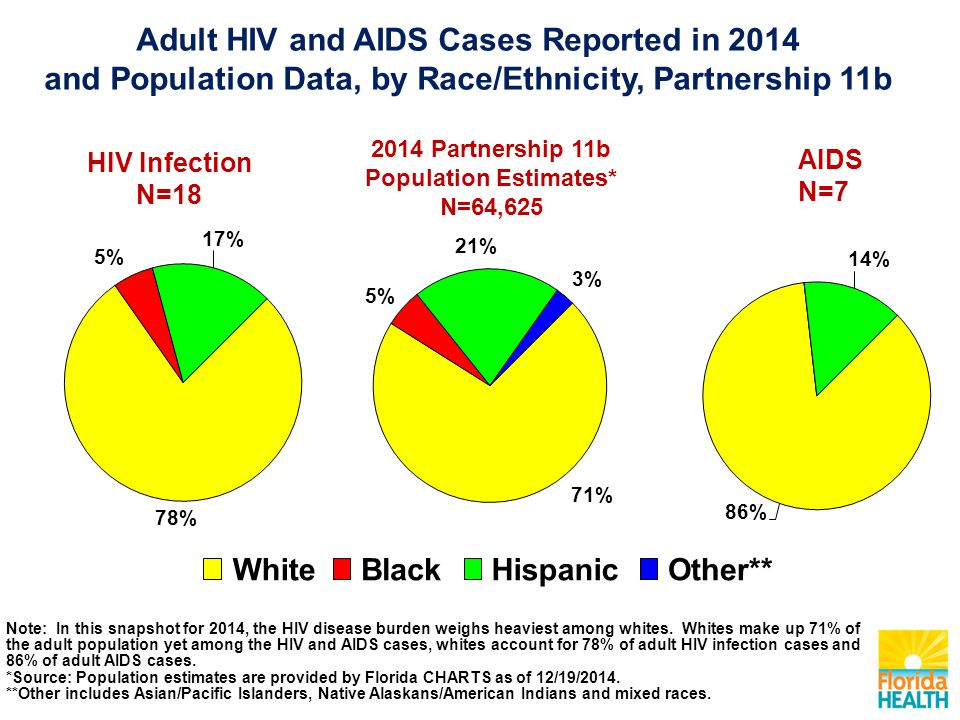 AIDS N= Partnership 11b Population Estimates* N=64,625 HIV Infection N=18 WhiteBlackHispanicOther** Note: In this snapshot for 2014, the HIV disease burden weighs heaviest among whites.