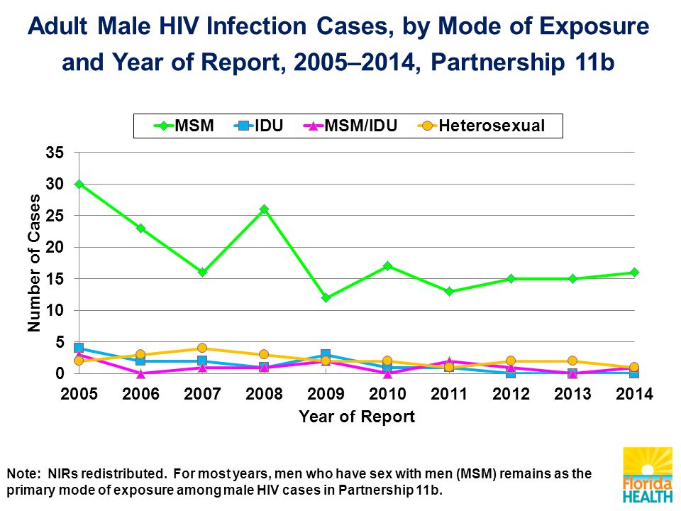 Adult Male HIV Infection Cases, by Mode of Exposure and Year of Report, 2005–2014, Partnership 11b Note: NIRs redistributed.