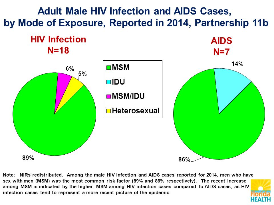 AIDS N=7 HIV Infection N=18 Note: NIRs redistributed.
