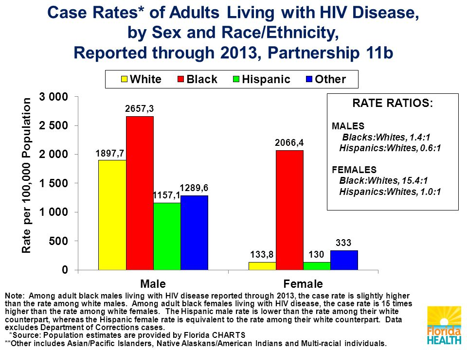 Note: Among adult black males living with HIV disease reported through 2013, the case rate is slightly higher than the rate among white males.