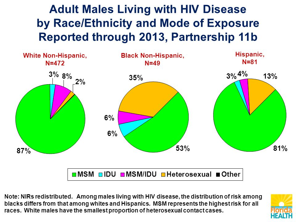 White Non-Hispanic, N=472 Black Non-Hispanic, N=49 Hispanic, N=81 Adult Males Living with HIV Disease by Race/Ethnicity and Mode of Exposure Reported through 2013, Partnership 11b Note: NIRs redistributed.