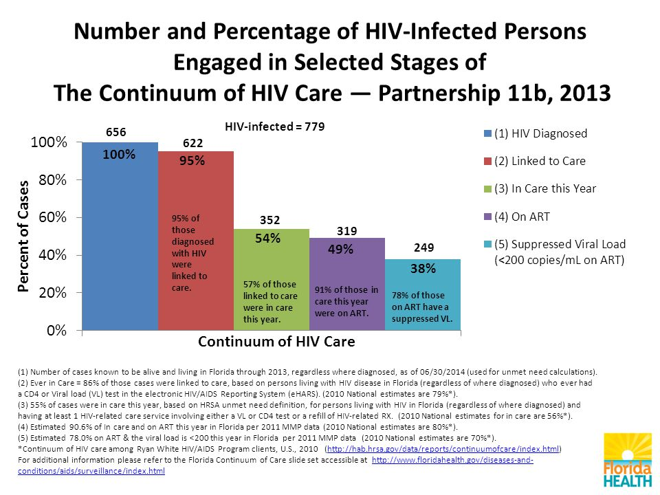 Number and Percentage of HIV-Infected Persons Engaged in Selected Stages of The Continuum of HIV Care — Partnership 11b, 2013 (1) Number of cases known to be alive and living in Florida through 2013, regardless where diagnosed, as of 06/30/2014 (used for unmet need calculations).