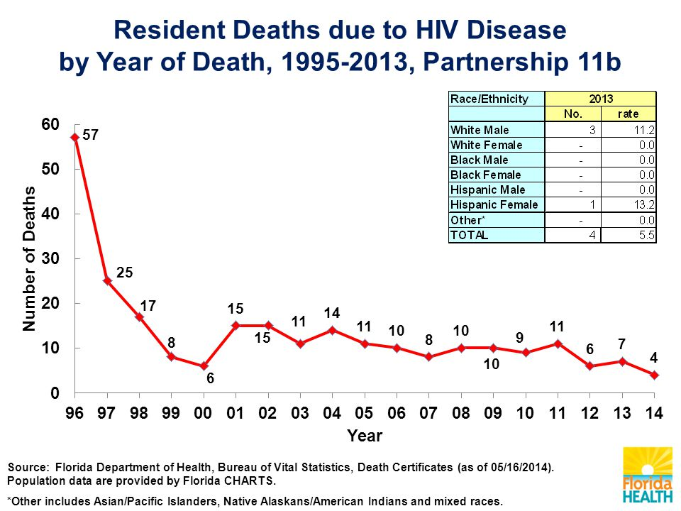 Resident Deaths due to HIV Disease by Year of Death, , Partnership 11b Source: Florida Department of Health, Bureau of Vital Statistics, Death Certificates (as of 05/16/2014).