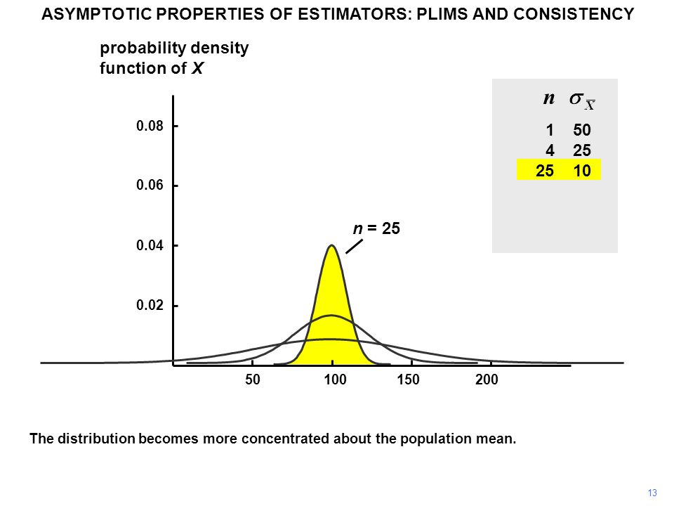 n The distribution becomes more concentrated about the population mean.