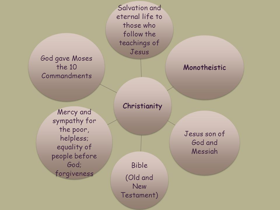Christianity Salvation and eternal life to those who follow the teachings of Jesus Monotheistic Jesus son of God and Messiah Bible (Old and New Testament) Mercy and sympathy for the poor, helpless; equality of people before God; forgiveness God gave Moses the 10 Commandments