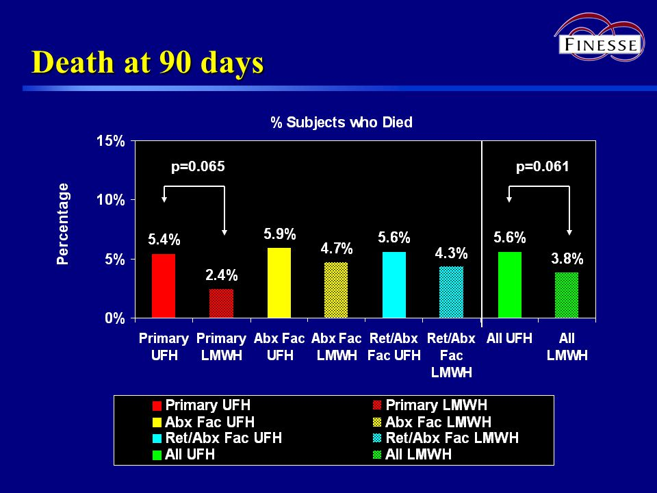 Death at 90 days p=0.065p=0.061