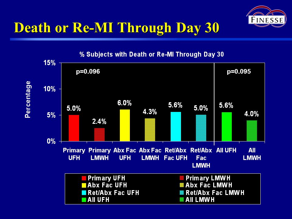 Death or Re-MI Through Day 30 p=0.095p=0.096