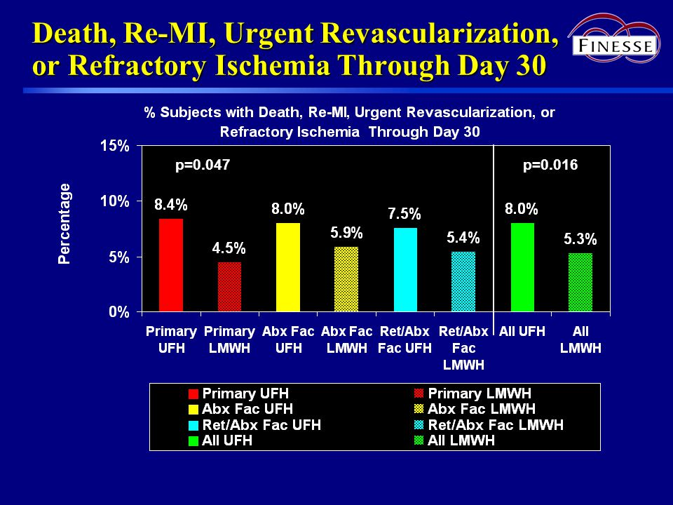 Death, Re-MI, Urgent Revascularization, or Refractory Ischemia Through Day 30 p=0.016p=0.047