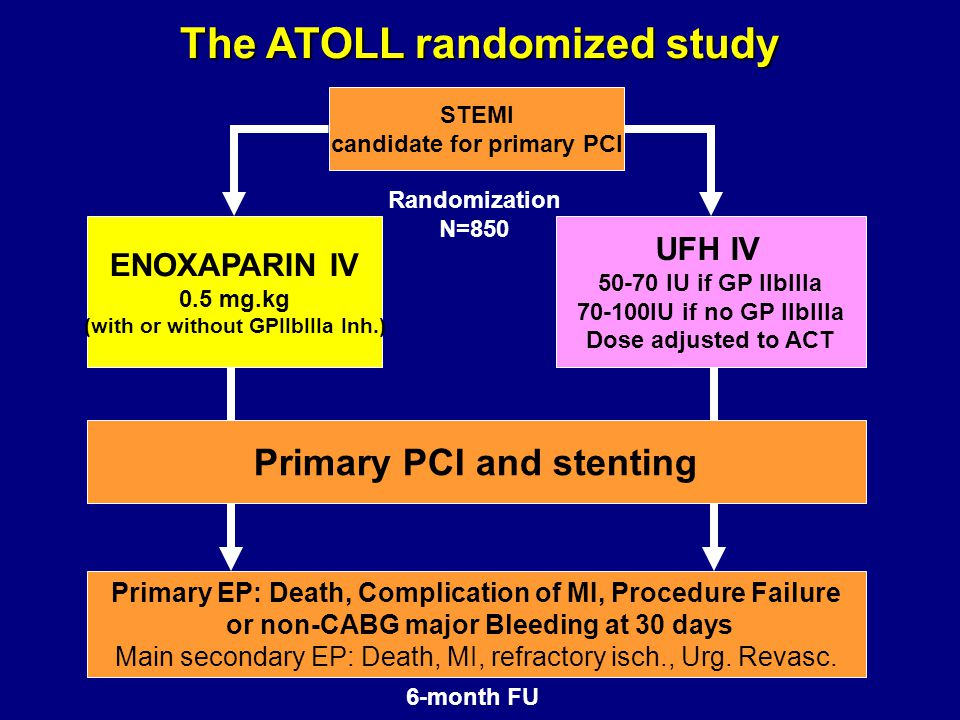 STEMI candidate for primary PCI ENOXAPARIN IV 0.5 mg.kg (with or without GPIIbIIIa Inh.) UFH IV IU if GP IIbIIIa IU if no GP IIbIIIa Dose adjusted to ACT Randomization N=850 Primary PCI and stenting Primary EP: Death, Complication of MI, Procedure Failure or non-CABG major Bleeding at 30 days Main secondary EP: Death, MI, refractory isch., Urg.