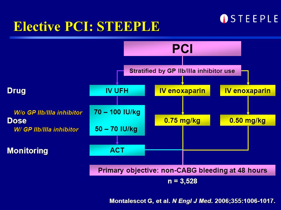 Elective PCI: STEEPLE Drug Dose Monitoring n = 3,528 Primary objective: non-CABG bleeding at 48 hours ACT IV UFHIV enoxaparin 70 – 100 IU/kg 50 – 70 IU/kg 0.75 mg/kg0.50 mg/kg Stratified by GP IIb/IIIa inhibitor use PCI Montalescot G, et al.