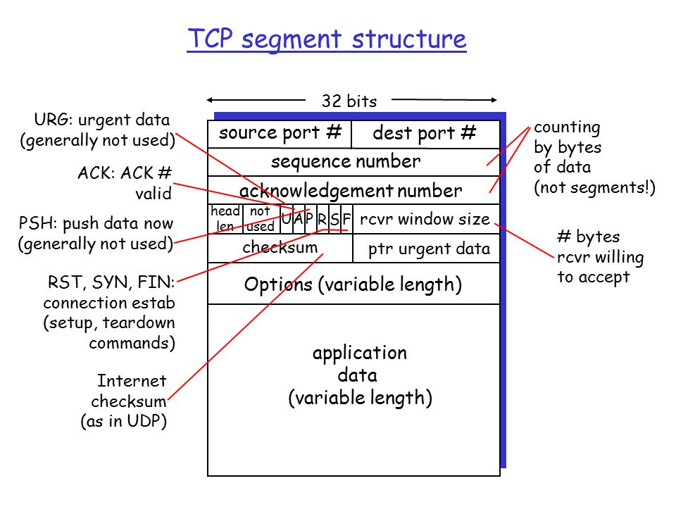 TCP segment structure source port # dest port # 32 bits application data (variable length) sequence number acknowledgement number rcvr window size ptr urgent data checksum F SR PAU head len not used Options (variable length) URG: urgent data (generally not used) ACK: ACK # valid PSH: push data now (generally not used) RST, SYN, FIN: connection estab (setup, teardown commands) # bytes rcvr willing to accept counting by bytes of data (not segments!) Internet checksum (as in UDP)