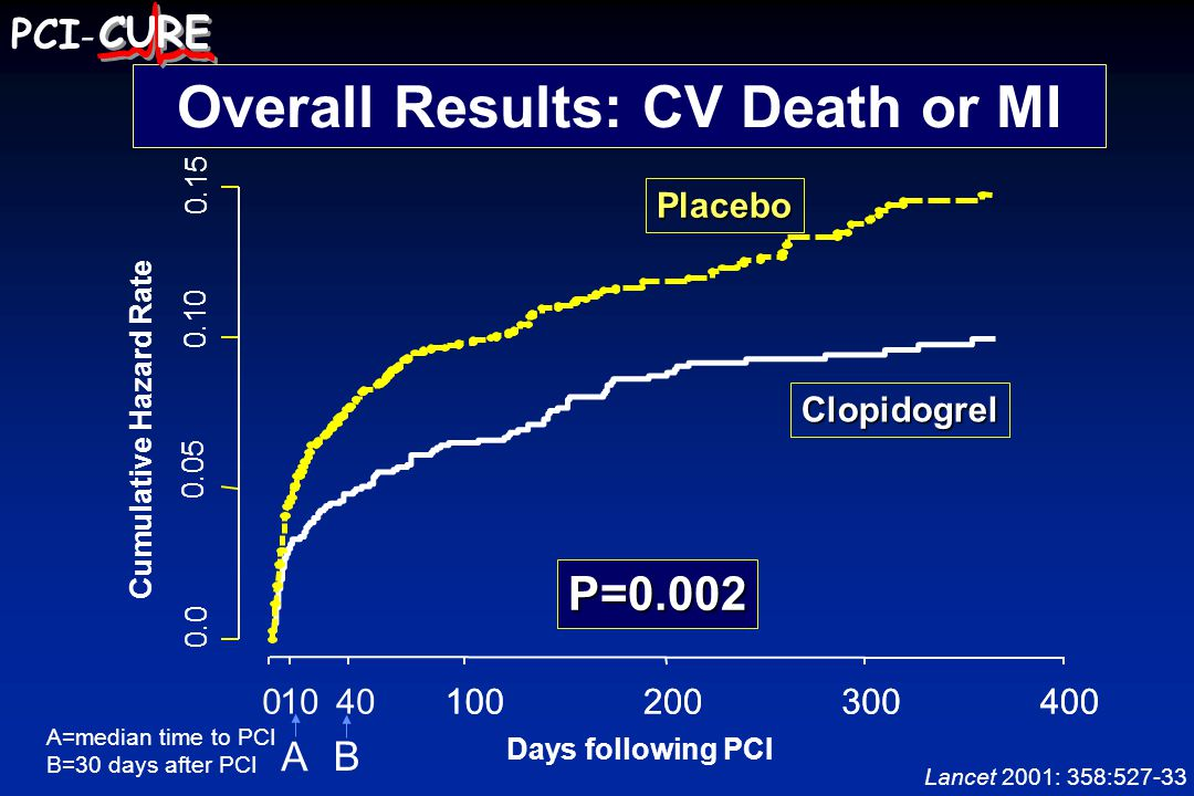 A B Days following PCI Cumulative Hazard Rate P=0.002 Clopidogrel Placebo A=median time to PCI B=30 days after PCI Overall Results: CV Death or MI Lancet 2001: 358: PCI -