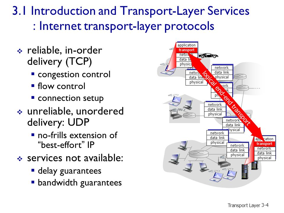 Transport Layer Introduction and Transport-Layer Services : Internet transport-layer protocols  reliable, in-order delivery (TCP)  congestion control  flow control  connection setup  unreliable, unordered delivery: UDP  no-frills extension of best-effort IP  services not available:  delay guarantees  bandwidth guarantees application transport network data link physical application transport network data link physical network data link physical network data link physical network data link physical network data link physical network data link physical network data link physical network data link physical logical end-end transport