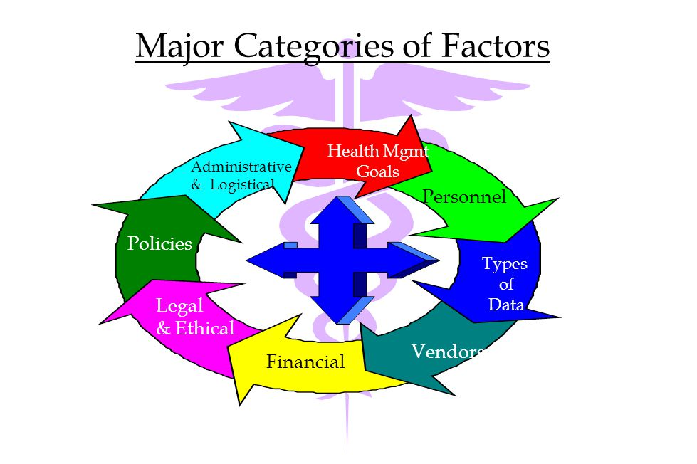 Factors Considered By Hma When We Develop An Integrated Health