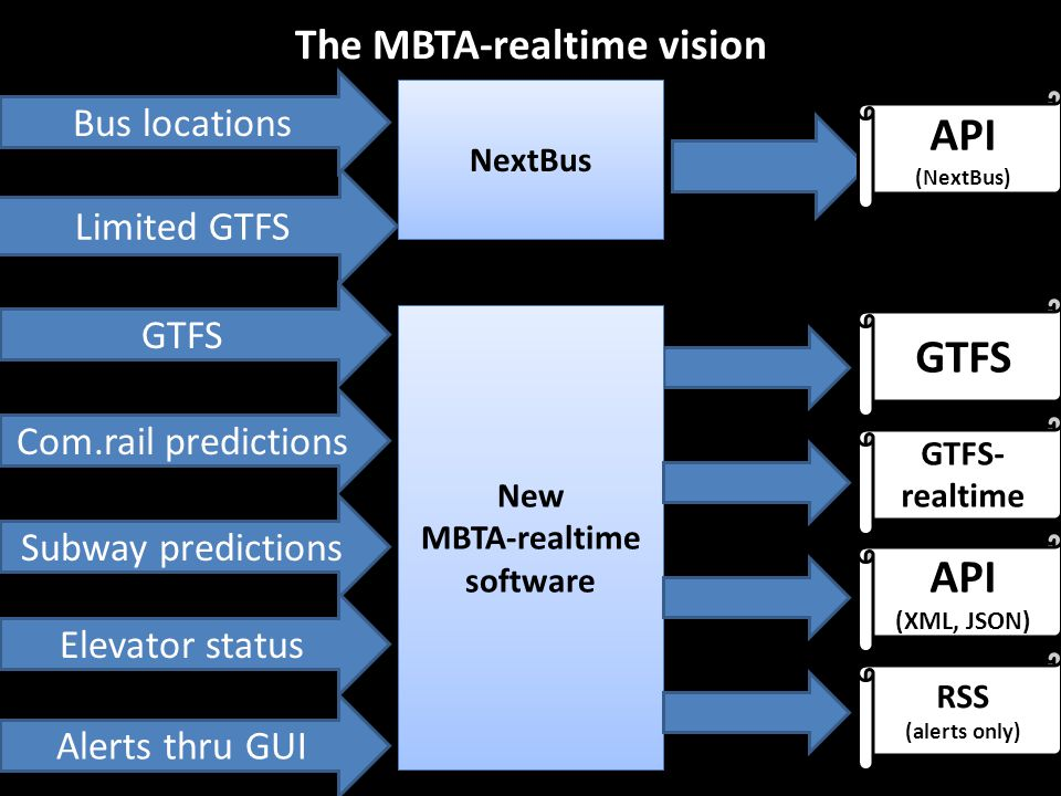 MBTA-realtime Integrating predictions and alerts into one GTFS-based