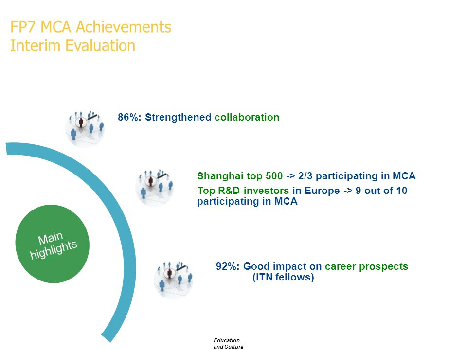 Main highlights 86%: Strengthened collaboration Shanghai top 500 -> 2/3 participating in MCA Top R&D investors in Europe -> 9 out of 10 participating in MCA 92%: Good impact on career prospects (ITN fellows) FP7 MCA Achievements Interim Evaluation Education and Culture