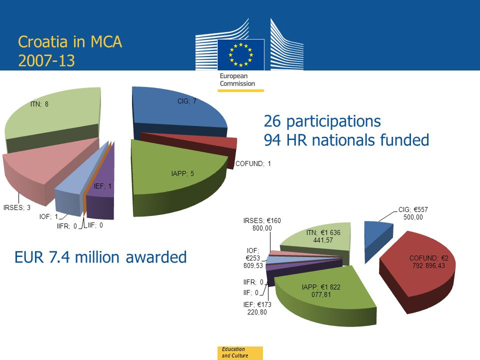 Croatia in MCA Education and Culture 26 participations 94 HR nationals funded EUR 7.4 million awarded