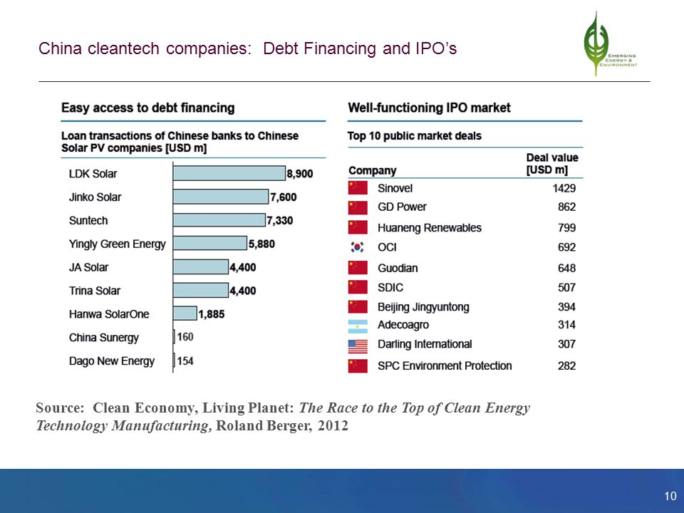10 China cleantech companies: Debt Financing and IPO's Source: Clean Economy, Living Planet: The Race to the Top of Clean Energy Technology Manufacturing, Roland Berger, 2012