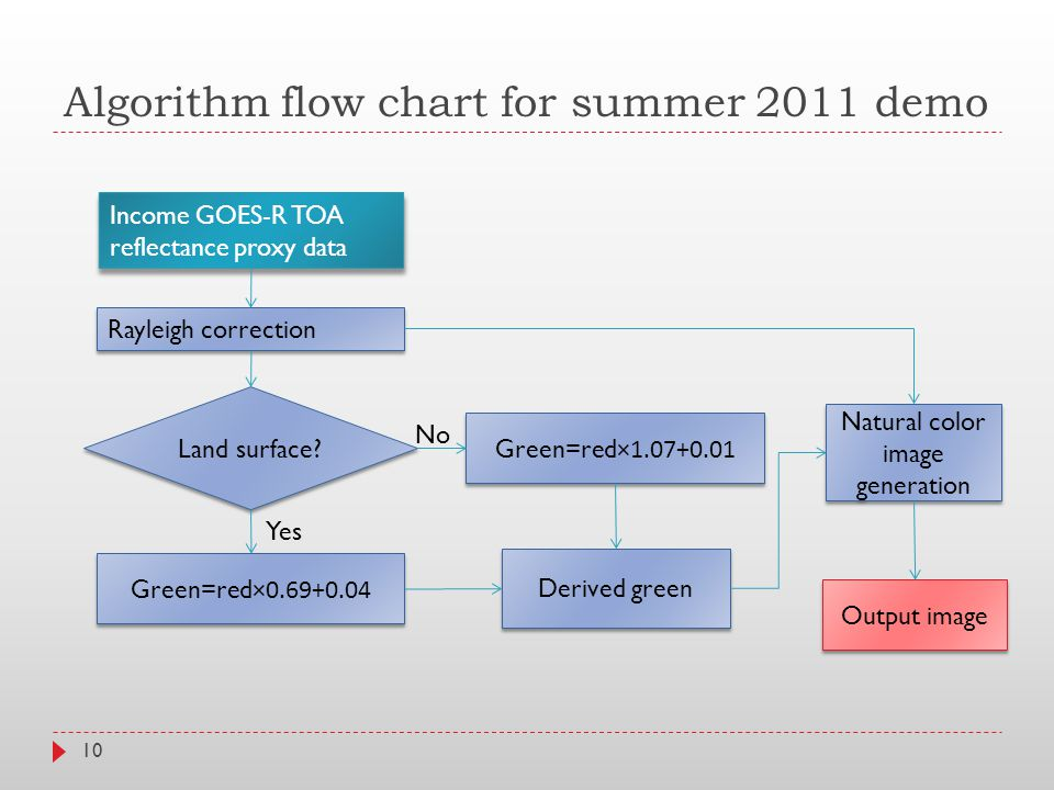 Algorithm flow chart for summer 2011 demo 10 Income GOES-R TOA reflectance proxy data Rayleigh correction Land surface.