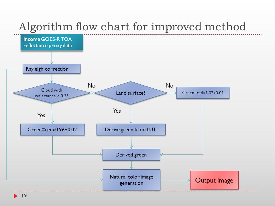 Algorithm flow chart for improved method 19 Income GOES-R TOA reflectance proxy data Rayleigh correction Land surface.