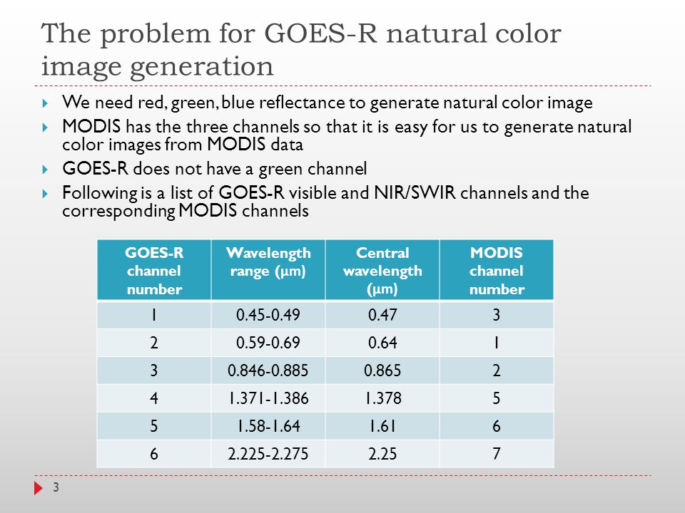 The problem for GOES-R natural color image generation  We need red, green, blue reflectance to generate natural color image  MODIS has the three channels so that it is easy for us to generate natural color images from MODIS data  GOES-R does not have a green channel  Following is a list of GOES-R visible and NIR/SWIR channels and the corresponding MODIS channels GOES-R channel number Wavelength range ( μm) Central wavelength ( μm) MODIS channel number